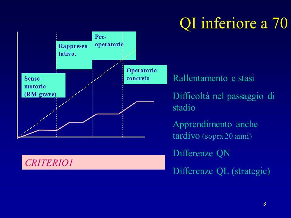 3 QI inferiore a 70 Rallentamento e stasi Difficoltà nel passaggio di stadio Apprendimento anche tardivo (sopra 20 anni) Differenze QN Differenze QL (