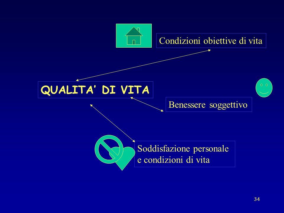 34 QUALITA DI VITA Condizioni obiettive di vita Benessere soggettivo Soddisfazione personale e condizioni di vita