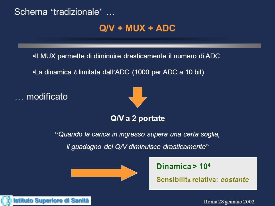 Schema tradizionale … Q/V + MUX + ADC La dinamica è limitata dall ADC (1000 per ADC a 10 bit) Il MUX permette di diminuire drasticamente il numero di