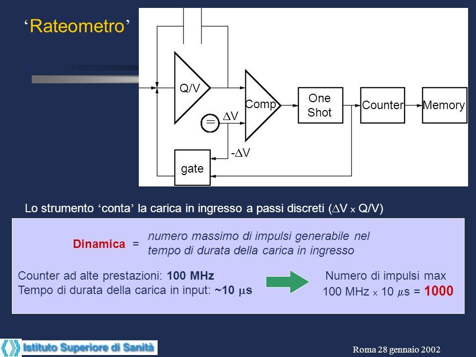 Roma 28 gennaio 2002 Q/V Comp One Shot CounterMemory V - V gate Rateometro Lo strumento conta la carica in ingresso a passi discreti ( V x Q/V) Counte