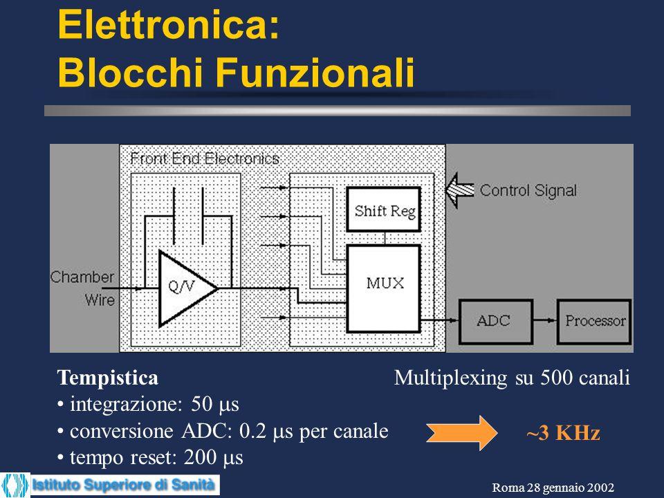 Roma 28 gennaio 2002 Elettronica: Blocchi Funzionali Tempistica integrazione: 50 s conversione ADC: 0.2 s per canale tempo reset: 200 s Multiplexing s