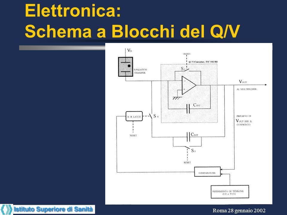Roma 28 gennaio 2002 Elettronica: Schema a Blocchi del Q/V