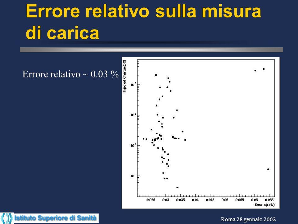 Roma 28 gennaio 2002 Errore relativo sulla misura di carica Errore relativo ~ 0.03 %