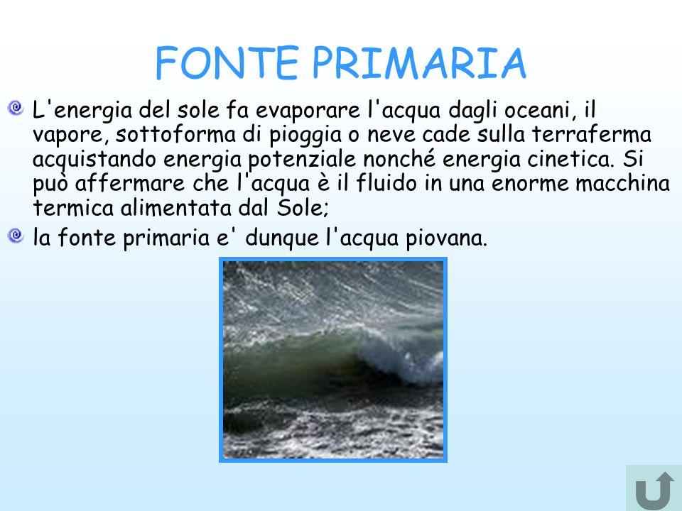 FONTE PRIMARIA L'energia del sole fa evaporare l'acqua dagli oceani, il vapore, sottoforma di pioggia o neve cade sulla terraferma acquistando energia