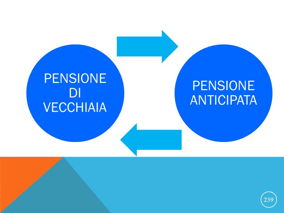 239 PENSIONE DI VECCHIAIA PENSIONE ANTICIPATA