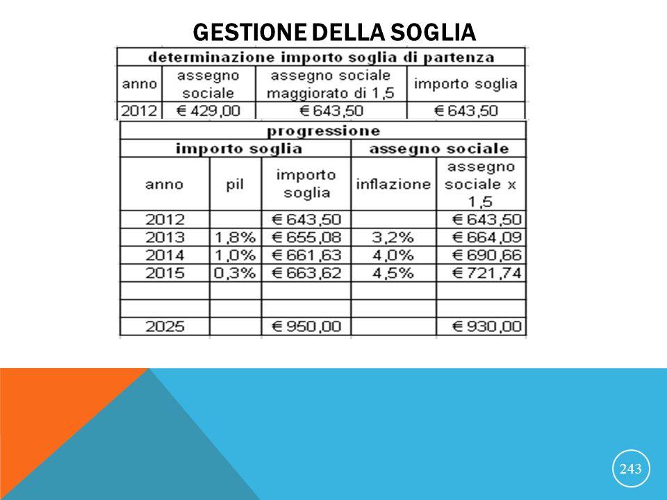 GESTIONE DELLA SOGLIA 243 aa