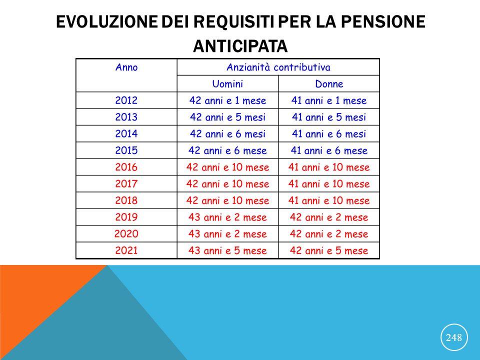 EVOLUZIONE DEI REQUISITI PER LA PENSIONE ANTICIPATA 248