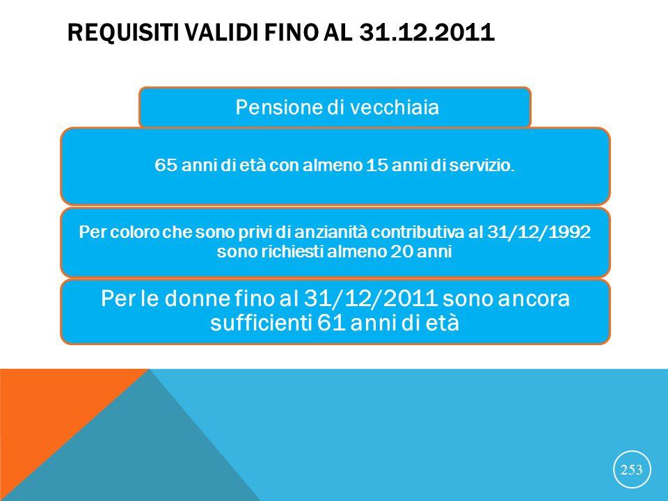REQUISITI VALIDI FINO AL 31.12.2011 Pensione di vecchiaia 65 anni di età con almeno 15 anni di servizio.