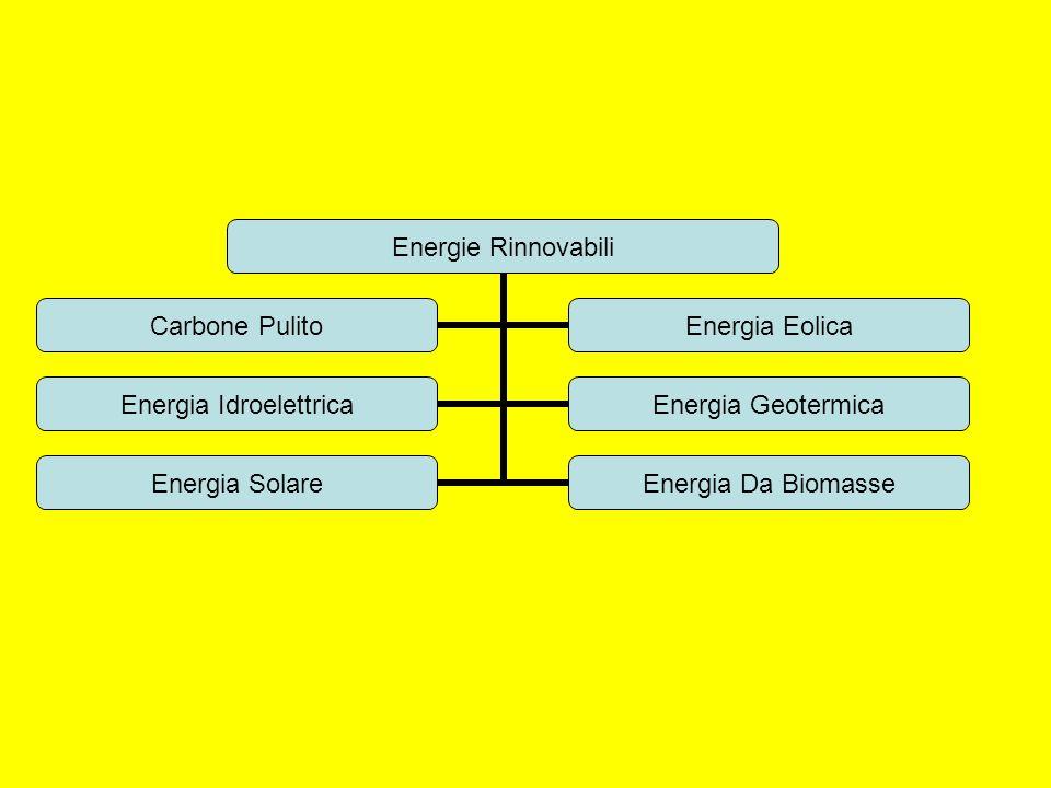 Energie Rinnovabili Carbone Pulito Energia Eolica Energia Idroelettrica Energia Geotermica Energia Solare Energia Da Biomasse