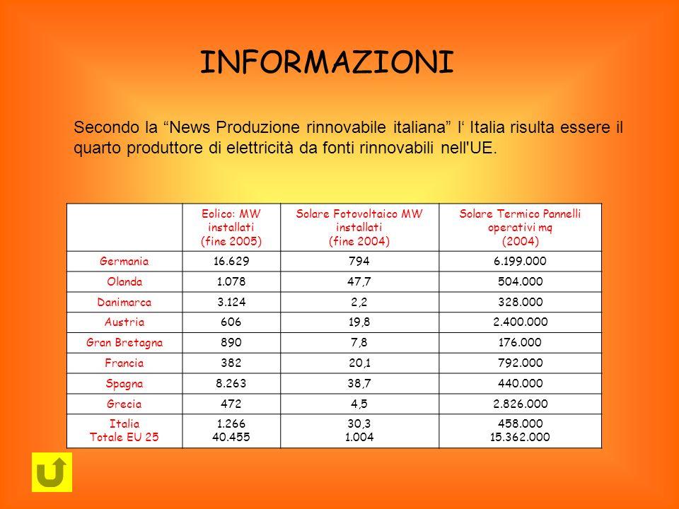 INFORMAZIONI Secondo la News Produzione rinnovabile italiana l Italia risulta essere il quarto produttore di elettricità da fonti rinnovabili nell'UE.