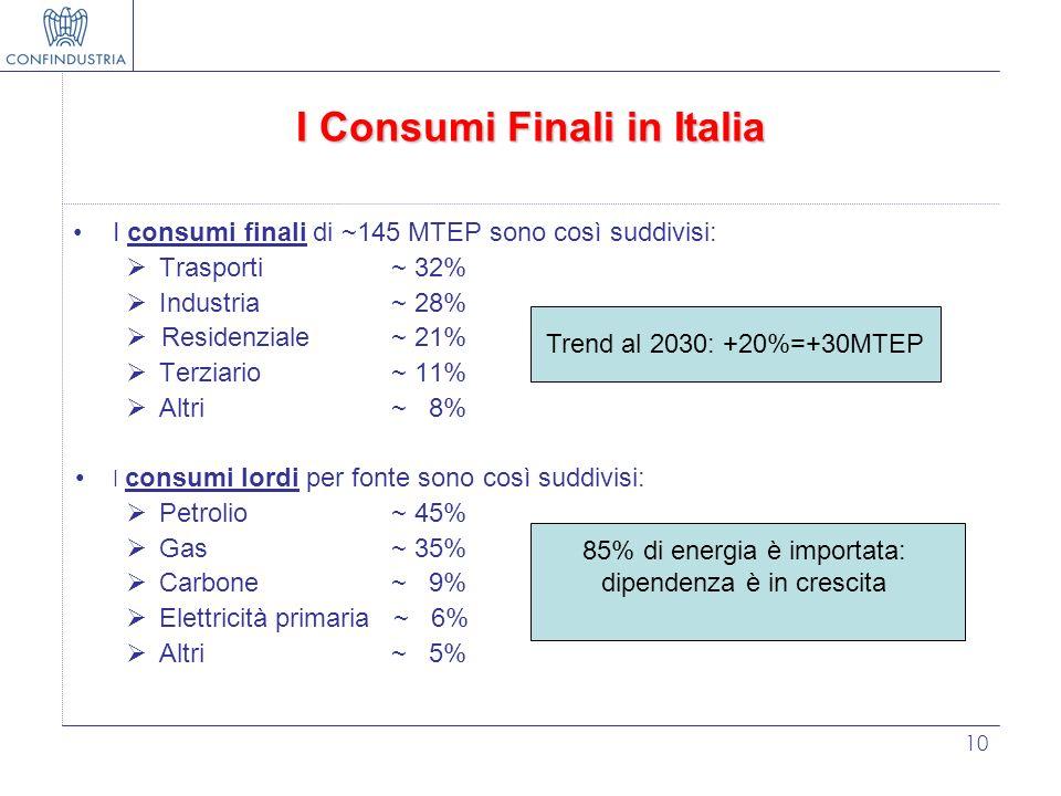 10 I Consumi Finali in Italia I consumi finali di ~145 MTEP sono così suddivisi: Trasporti ~ 32% Industria~ 28% Residenziale ~ 21% Terziario~ 11% Altr