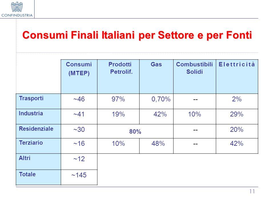 11 Consumi Finali Italiani per Settore e per Fonti Consumi (MTEP) Prodotti Petrolif. GasCombustibili Solidi Elettricità Trasporti ~4697%0,70% --2% Ind