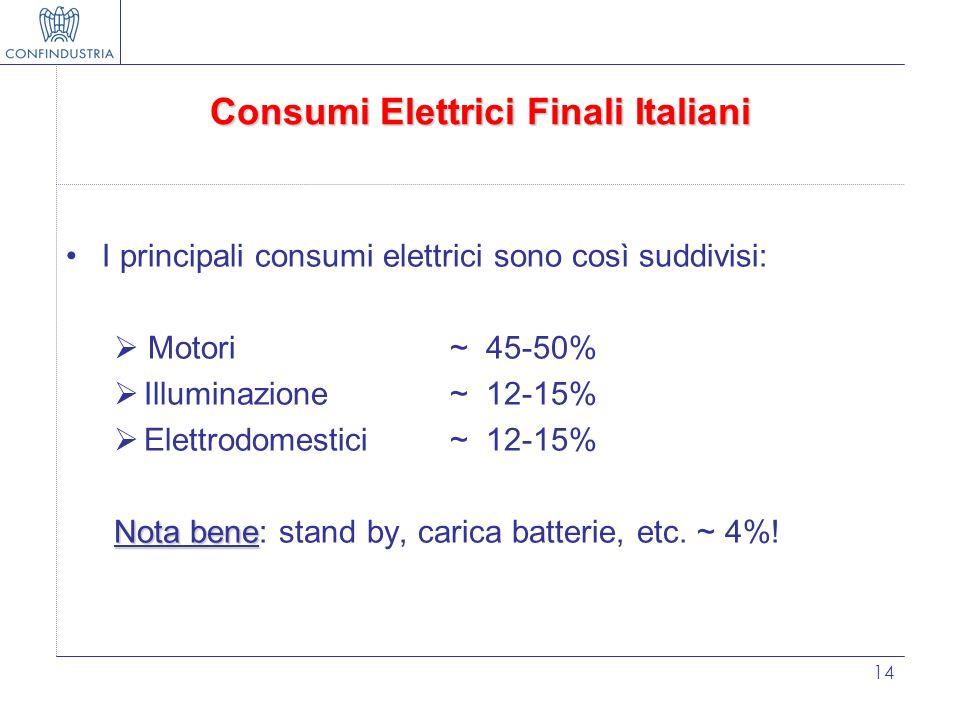 14 Consumi Elettrici Finali Italiani I principali consumi elettrici sono così suddivisi: Motori ~ 45-50% Illuminazione ~ 12-15% Elettrodomestici~ 12-1