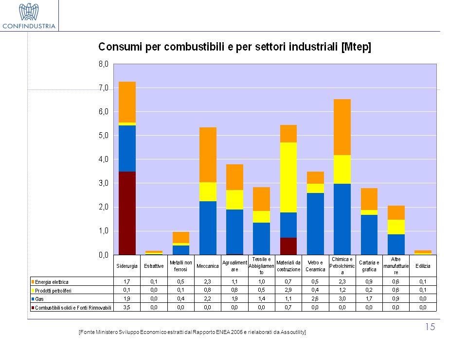 15 [Fonte Ministero Sviluppo Economico estratti dal Rapporto ENEA 2005 e rielaborati da Assoutility]