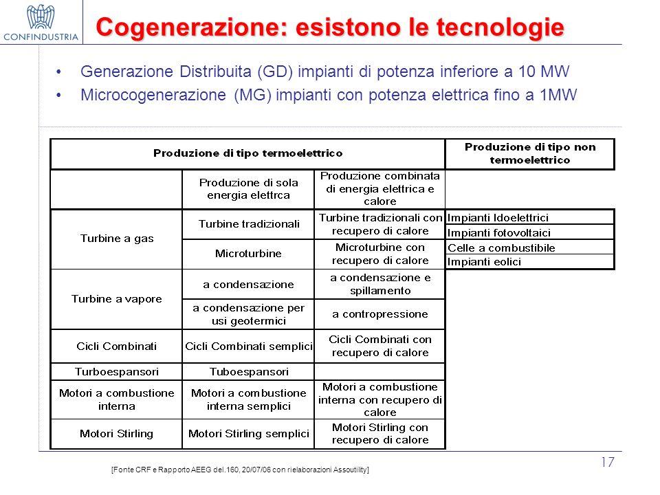 17 Cogenerazione: esistono le tecnologie [Fonte CRF e Rapporto AEEG del.160, 20/07/06 con rielaborazioni Assoutility] Generazione Distribuita (GD) imp