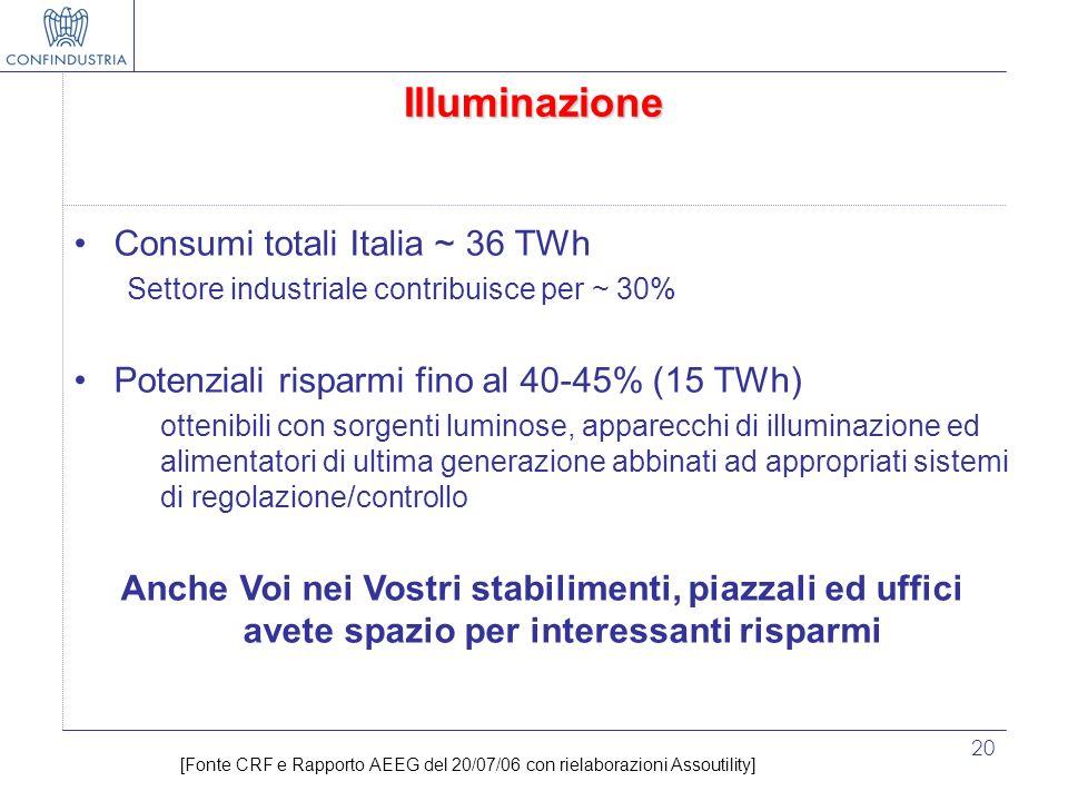 20 Illuminazione Consumi totali Italia ~ 36 TWh Settore industriale contribuisce per ~ 30% Potenziali risparmi fino al 40-45% (15 TWh) ottenibili con
