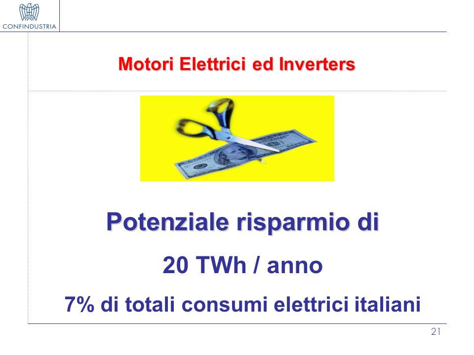 21 Motori Elettrici ed Inverters Potenziale risparmio di 20 TWh / anno 7% di totali consumi elettrici italiani