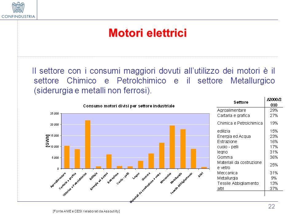 22 Motori elettrici Il settore con i consumi maggiori dovuti allutilizzo dei motori è il settore Chimico e Petrolchimico e il settore Metallurgico (si
