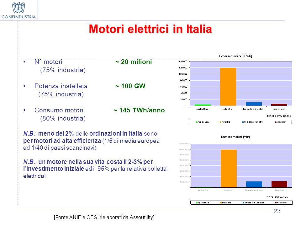 23 Motori elettrici in Italia N° motori ~ 20 milioni (75% industria) Potenza installata ~ 100 GW (75% industria) Consumo motori ~ 145 TWh/anno (80% in