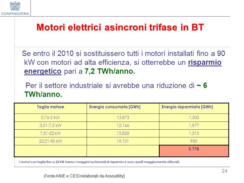 24 Motori elettrici asincroni trifase in BT Se entro il 2010 si sostituissero tutti i motori installati fino a 90 kW con motori ad alta efficienza, si