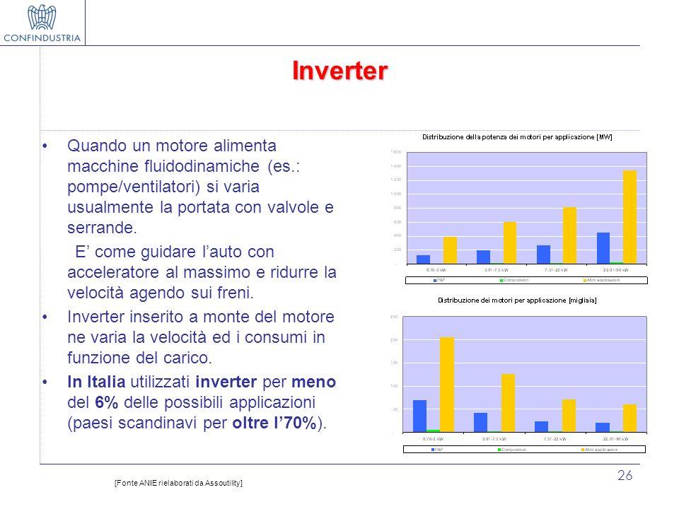 26 Inverter Quando un motore alimenta macchine fluidodinamiche (es.: pompe/ventilatori) si varia usualmente la portata con valvole e serrande. E come