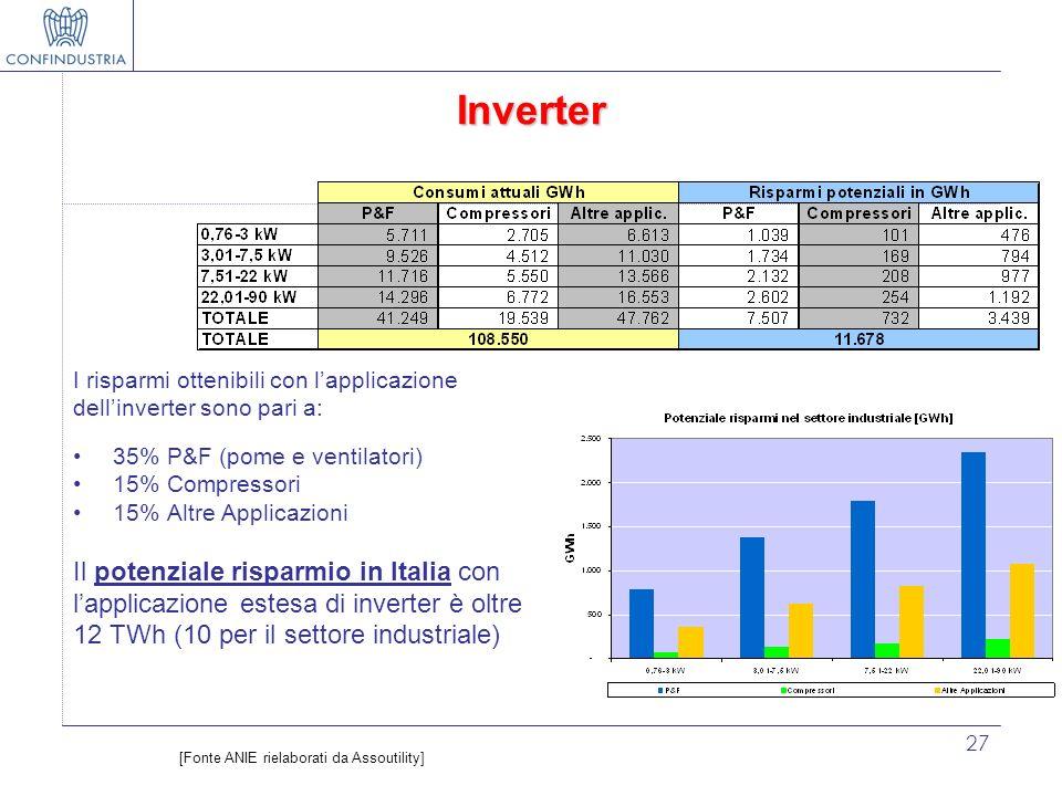 27 Inverter I risparmi ottenibili con lapplicazione dellinverter sono pari a: 35% P&F (pome e ventilatori) 15% Compressori 15% Altre Applicazioni Il p