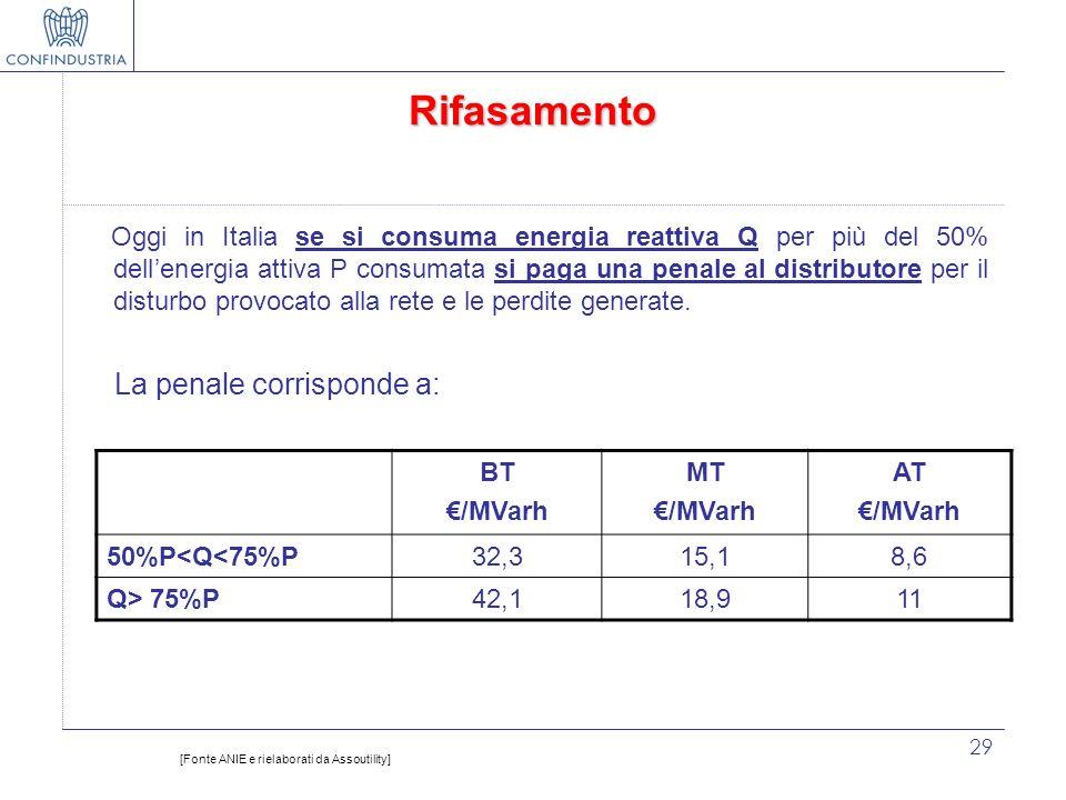 29 Rifasamento Oggi in Italia se si consuma energia reattiva Q per più del 50% dellenergia attiva P consumata si paga una penale al distributore per i