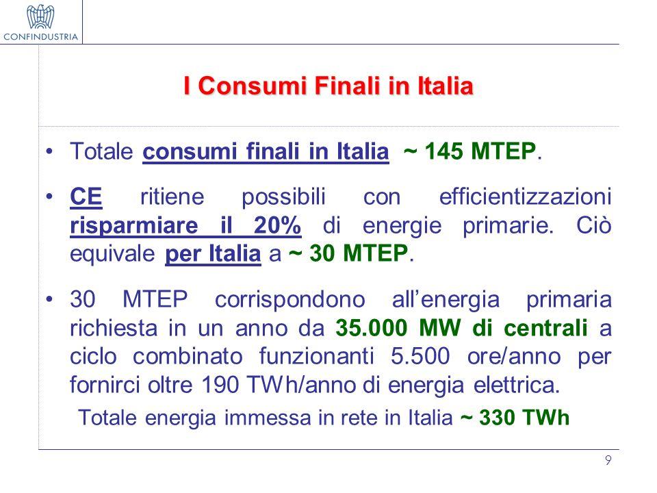 9 I Consumi Finali in Italia Totale consumi finali in Italia ~ 145 MTEP. CE ritiene possibili con efficientizzazioni risparmiare il 20% di energie pri