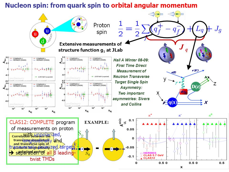y x z q(x) D(z) Proton spin J q Nucleon spin: from quark spin to orbital angular momentum Extensive measurements of structure function g 1 at JLab Hall A Winter 08-09: First Time Direct Measurement of Neutron Transverse Target Single Spin Asymmetry: Two important asymmetries: Sivers and Collins Correlation between the transverse momentum and transverse spin of quarks in longitudinally polarized proton - CLAS12: COMPLETE program of measurements on proton with unpolarized, longitudinally and transversely polarized targets separation of all 8 leading- twist TMDs SpSp EXAMPLE: