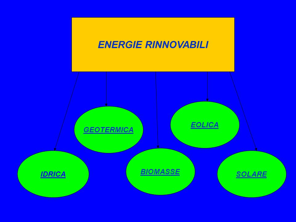 ENERGIE RINNOVABILI IDRICASOLARE BIOMASSE EOLICA GEOTERMICA