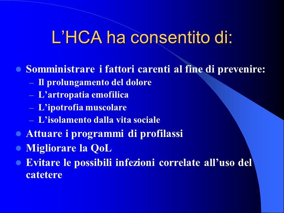 LHCA ha consentito di: Somministrare i fattori carenti al fine di prevenire: – Il prolungamento del dolore – Lartropatia emofilica – Lipotrofia muscol