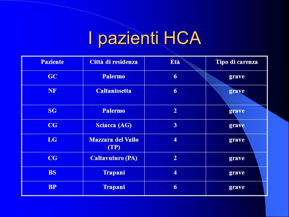 I pazienti HCA PazienteCittà di residenzaEtàTipo di carenza GCPalermo6grave NFCaltanissetta6grave SGPalermo2grave CGSciacca (AG)3grave LGMazzara del V