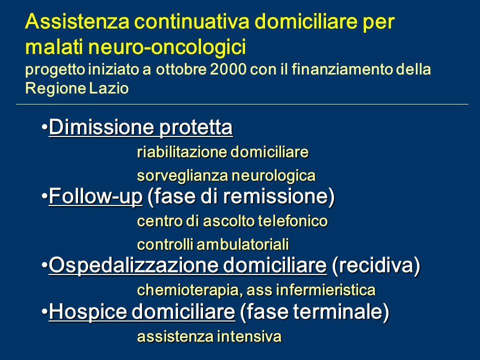 Assistenza continuativa domiciliare per malati neuro-oncologici progetto iniziato a ottobre 2000 con il finanziamento della Regione Lazio Dimissione p