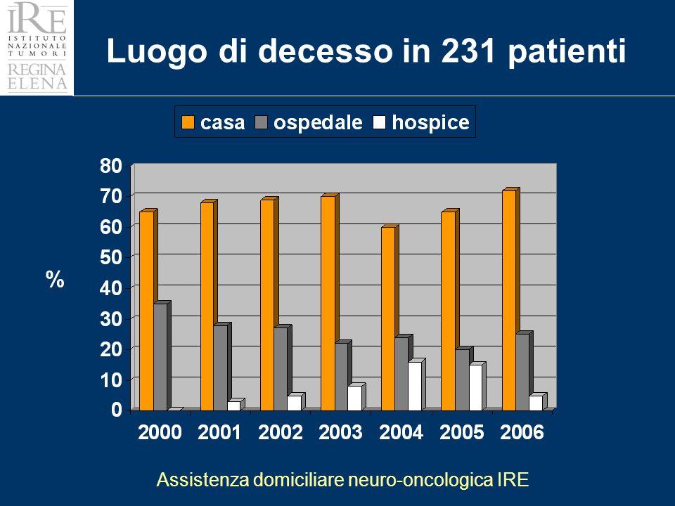 % Luogo di decesso in 231 patienti Assistenza domiciliare neuro-oncologica IRE