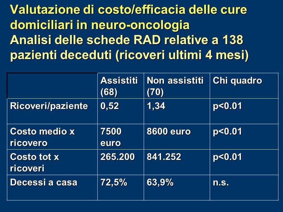 Valutazione di costo/efficacia delle cure domiciliari in neuro-oncologia Analisi delle schede RAD relative a 138 pazienti deceduti (ricoveri ultimi 4 mesi) Assistiti (68) Non assistiti (70) Chi quadro Ricoveri/paziente0,521,34p<0.01 Costo medio x ricovero 7500 euro 8600 euro p<0.01 Costo tot x ricoveri 265.200841.252p<0.01 Decessi a casa 72,5%63,9%n.s.