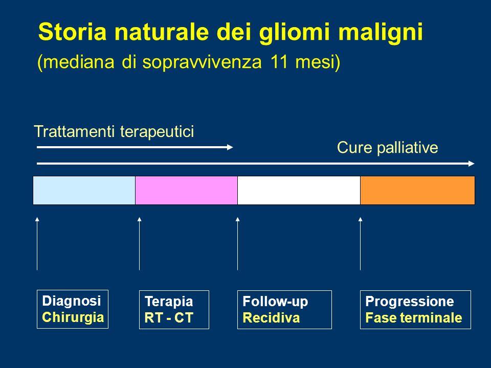 Storia naturale dei gliomi maligni Diagnosi Chirurgia Terapia RT - CT Follow-up Recidiva Progressione Fase terminale Trattamenti terapeutici Cure palliative (mediana di sopravvivenza 11 mesi)