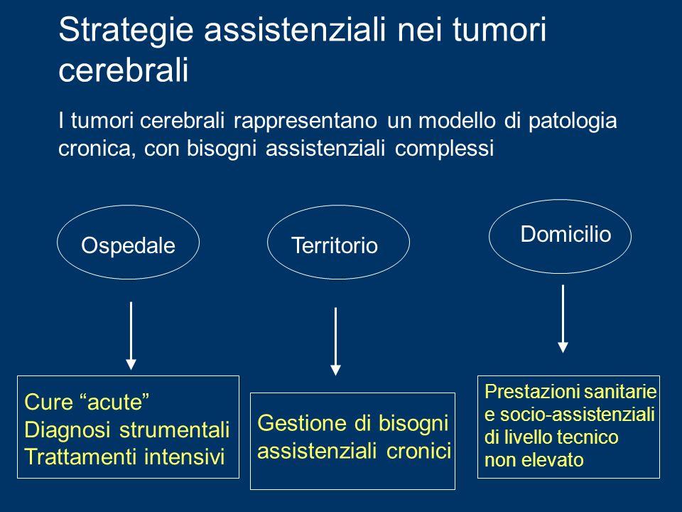 Strategie assistenziali nei tumori cerebrali I tumori cerebrali rappresentano un modello di patologia cronica, con bisogni assistenziali complessi Osp