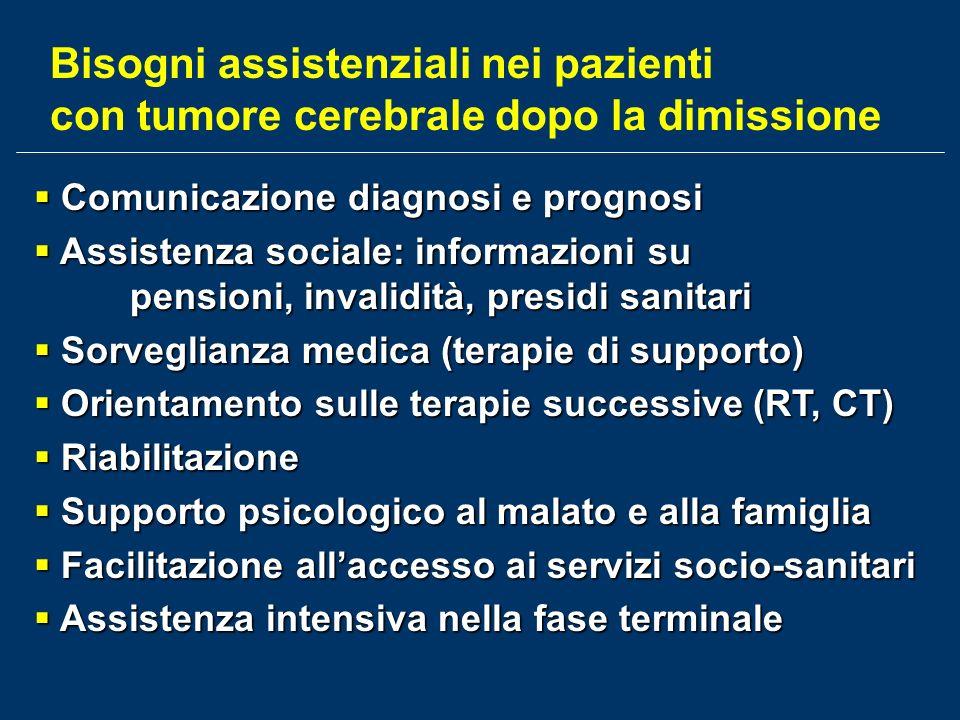 Bisogni assistenziali nei pazienti con tumore cerebrale dopo la dimissione Comunicazione diagnosi e prognosi Comunicazione diagnosi e prognosi Assiste