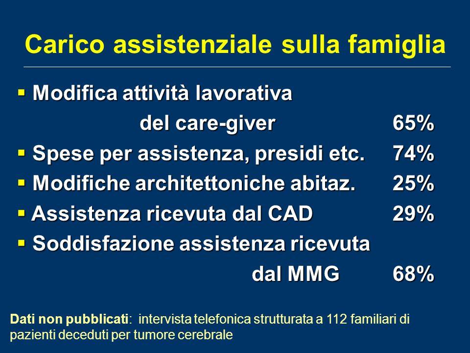 Carico assistenziale sulla famiglia Modifica attività lavorativa Modifica attività lavorativa del care-giver65% del care-giver65% Spese per assistenza, presidi etc.74% Spese per assistenza, presidi etc.74% Modifiche architettoniche abitaz.25% Modifiche architettoniche abitaz.25% Assistenza ricevuta dal CAD29% Assistenza ricevuta dal CAD29% Soddisfazione assistenza ricevuta Soddisfazione assistenza ricevuta dal MMG68% Dati non pubblicati: intervista telefonica strutturata a 112 familiari di pazienti deceduti per tumore cerebrale