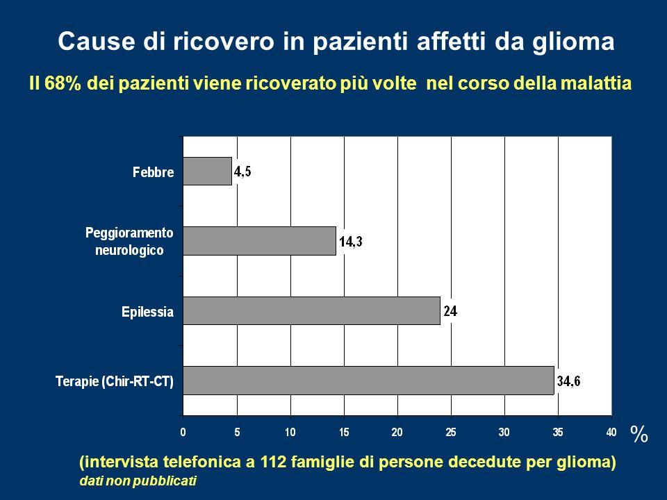 Cause di ricovero in pazienti affetti da glioma % (intervista telefonica a 112 famiglie di persone decedute per glioma) dati non pubblicati Il 68% dei pazienti viene ricoverato più volte nel corso della malattia