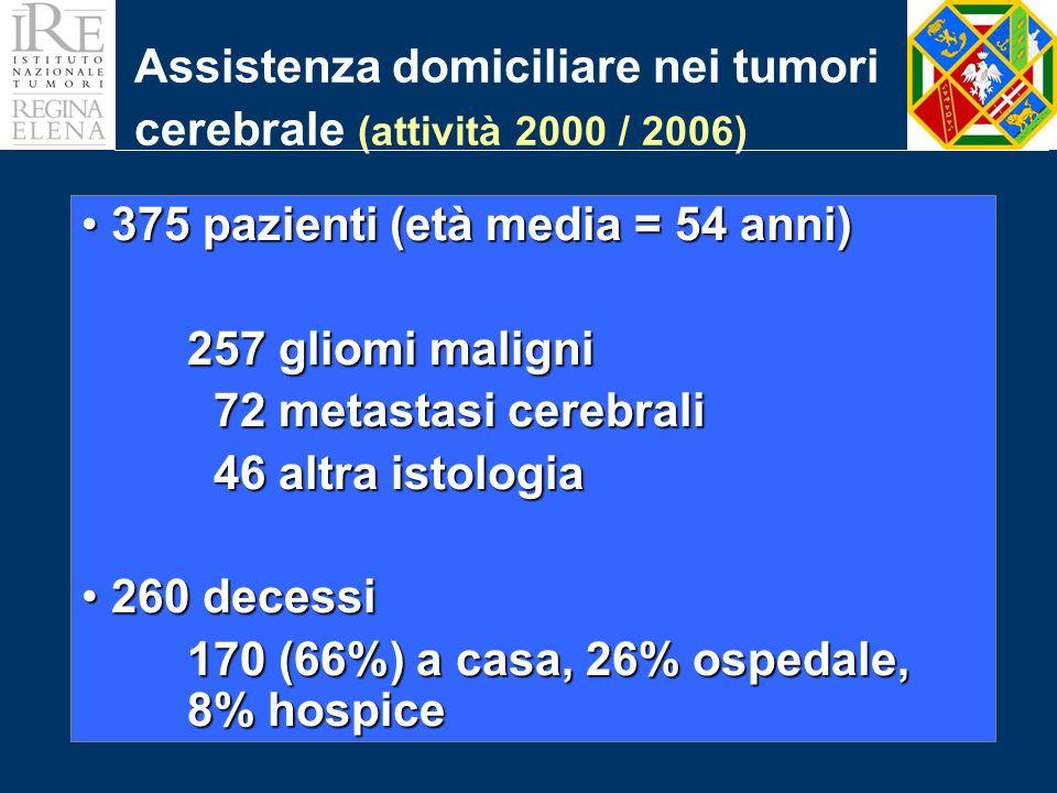 Assistenza domiciliare nei tumori cerebrale (attività 2000 / 2006) 375 pazienti (età media = 54 anni) 375 pazienti (età media = 54 anni) 257 gliomi maligni 72 metastasi cerebrali 72 metastasi cerebrali 46 altra istologia 46 altra istologia 260 decessi 260 decessi 170 (66%) a casa, 26% ospedale, 8% hospice