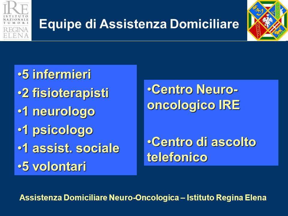 Assistenza continuativa domiciliare per malati neuro-oncologici progetto iniziato a ottobre 2000 con il finanziamento della Regione Lazio Dimissione protettaDimissione protetta riabilitazione domiciliare sorveglianza neurologica Follow-up (fase di remissione)Follow-up (fase di remissione) centro di ascolto telefonico controlli ambulatoriali Ospedalizzazione domiciliare (recidiva)Ospedalizzazione domiciliare (recidiva) chemioterapia, ass infermieristica Hospice domiciliare (fase terminale)Hospice domiciliare (fase terminale) assistenza intensiva
