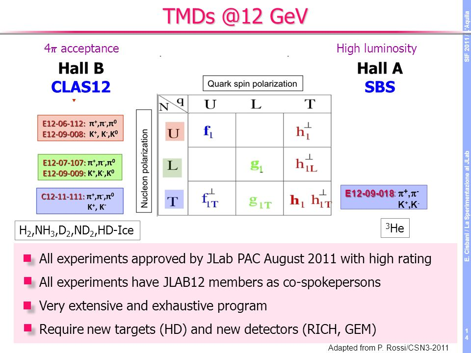 TMDs @12 GeV Hall B CLAS12 Hall A SBS E12-09-018 E12-09-018: +, - K +,K - H 2,NH 3,D 2,ND 2,HD-Ice 3 He Adapted from P.
