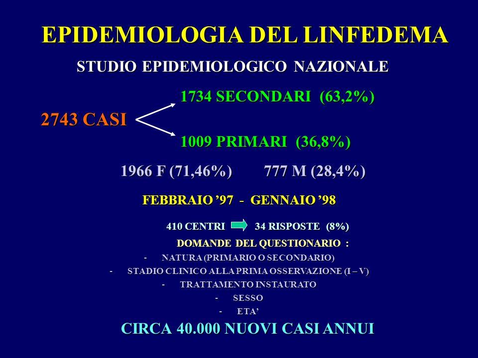 EPIDEMIOLOGIA DEL LINFEDEMA STUDIO EPIDEMIOLOGICO NAZIONALE STUDIO EPIDEMIOLOGICO NAZIONALE 1734 SECONDARI (63,2%) 1734 SECONDARI (63,2%) 2743 CASI 1009 PRIMARI (36,8%) 1009 PRIMARI (36,8%) 1966 F (71,46%) 777 M (28,4%) 1966 F (71,46%) 777 M (28,4%) FEBBRAIO 97 - GENNAIO 98 410 CENTRI 34 RISPOSTE (8%) 410 CENTRI 34 RISPOSTE (8%) DOMANDE DEL QUESTIONARIO : DOMANDE DEL QUESTIONARIO : -NATURA (PRIMARIO O SECONDARIO) -STADIO CLINICO ALLA PRIMA OSSERVAZIONE (I – V) -TRATTAMENTO INSTAURATO -SESSO -ETA CIRCA 40.000 NUOVI CASI ANNUI CIRCA 40.000 NUOVI CASI ANNUI