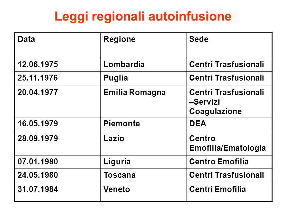 Leggi regionali autoinfusione DataRegioneSede 12.06.1975LombardiaCentri Trasfusionali 25.11.1976PugliaCentri Trasfusionali 20.04.1977Emilia RomagnaCen