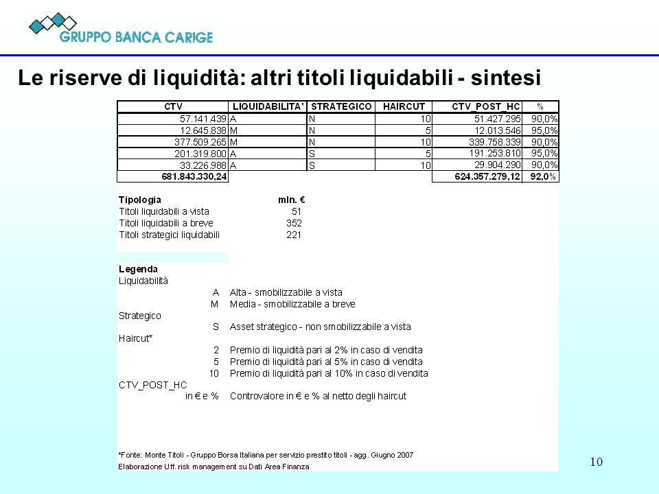 10 Le riserve di liquidità: altri titoli liquidabili - sintesi