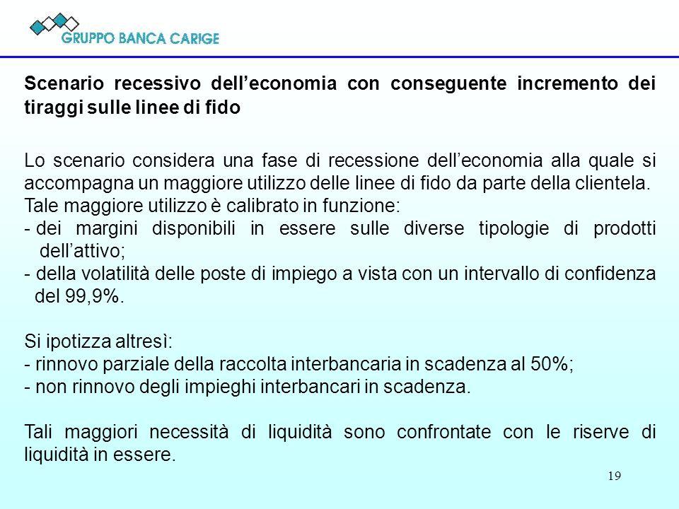 19 Scenario recessivo delleconomia con conseguente incremento dei tiraggi sulle linee di fido Lo scenario considera una fase di recessione delleconomia alla quale si accompagna un maggiore utilizzo delle linee di fido da parte della clientela.