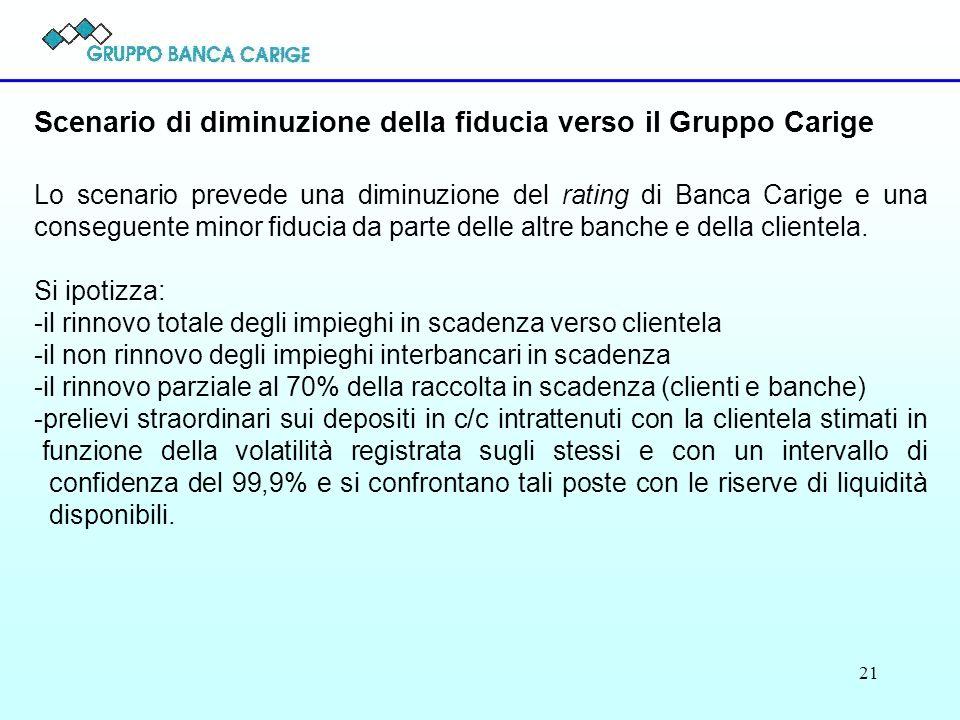 21 Scenario di diminuzione della fiducia verso il Gruppo Carige Lo scenario prevede una diminuzione del rating di Banca Carige e una conseguente minor fiducia da parte delle altre banche e della clientela.