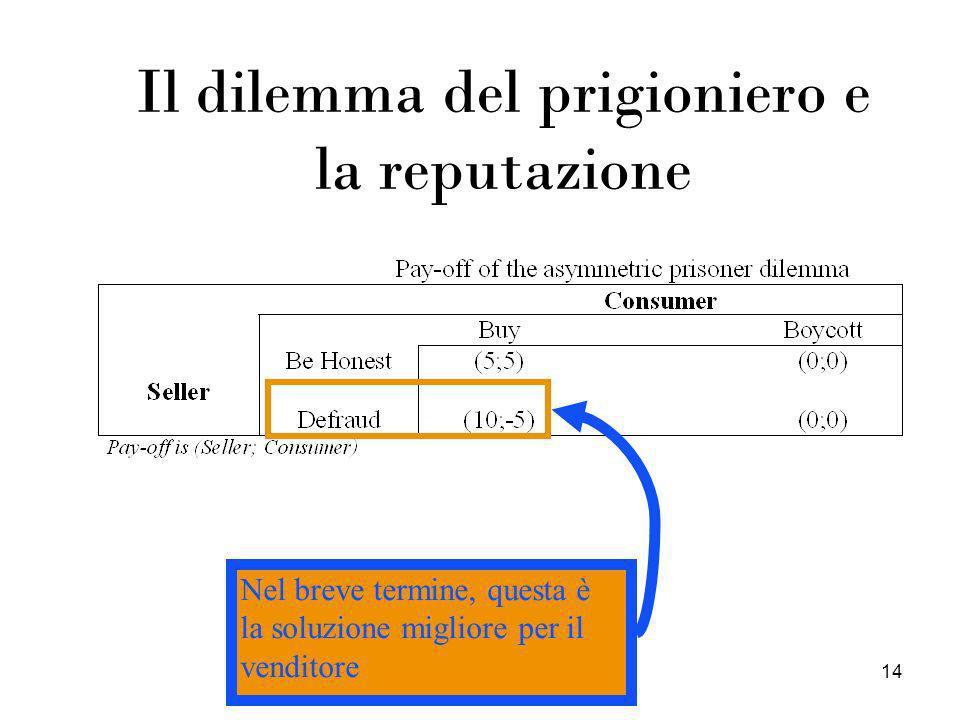 14 Il dilemma del prigioniero e la reputazione Nel breve termine, questa è la soluzione migliore per il venditore