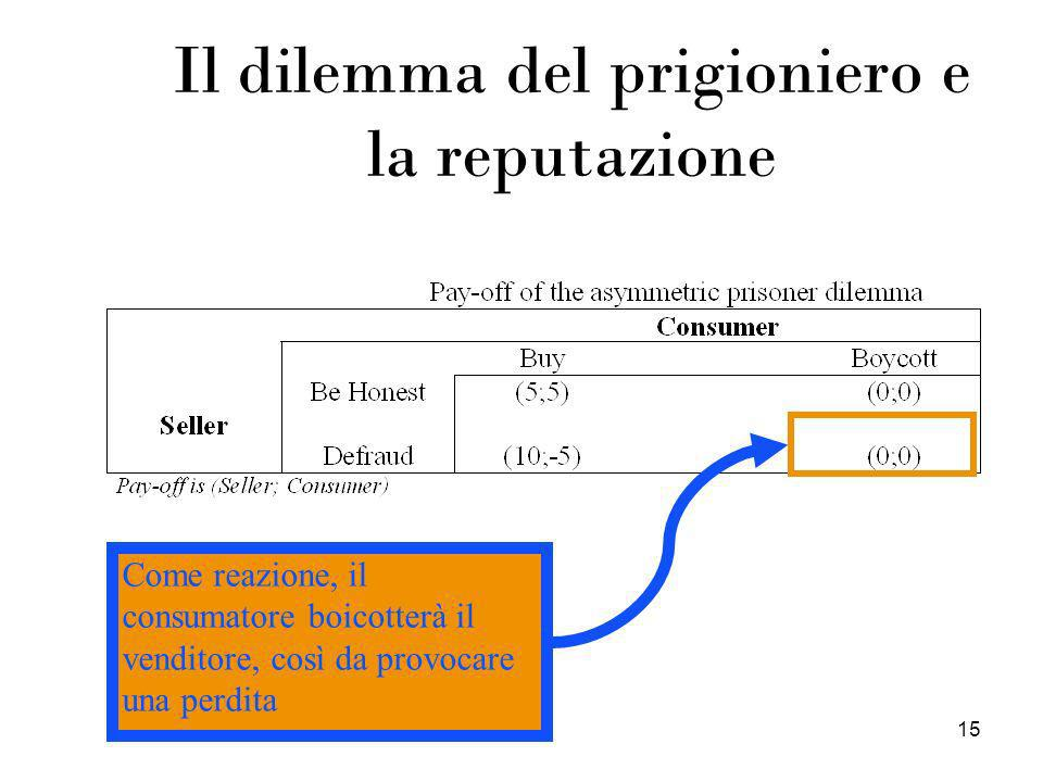 15 Il dilemma del prigioniero e la reputazione Come reazione, il consumatore boicotterà il venditore, così da provocare una perdita